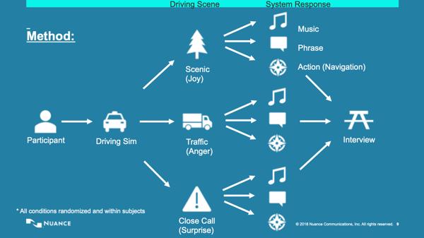 driver simulation experiment methodology