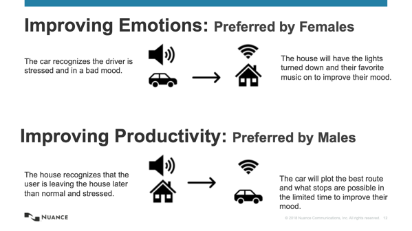 Gender preferences in car experiments with emotion