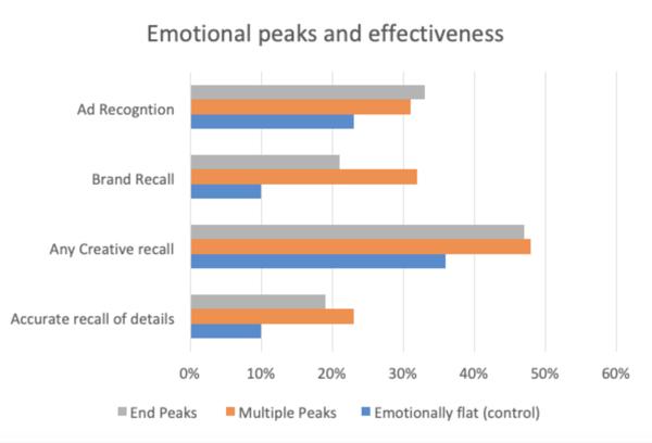 Emotional peak analysis in advertising