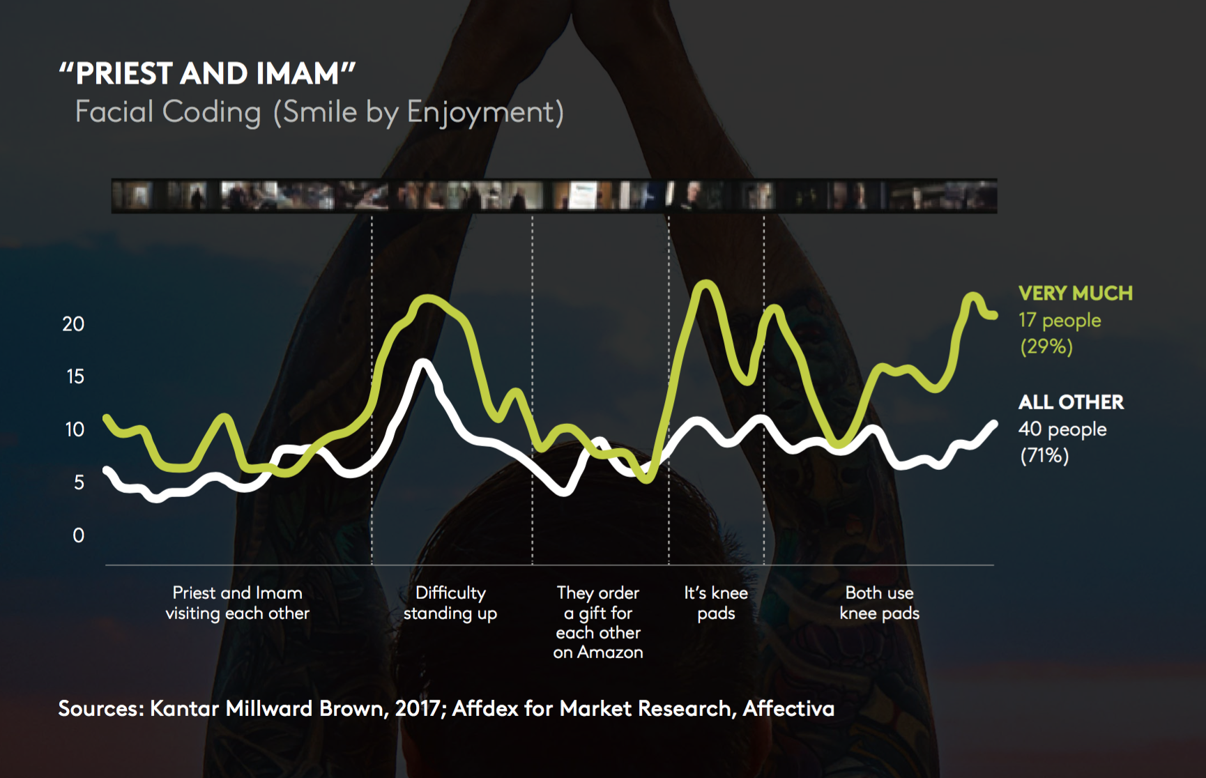 New Kantar Millward Brown Advertising Report: Make a Lasting Impression
